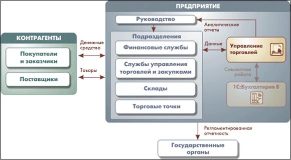 Автоматизация производства - 1С предприятие