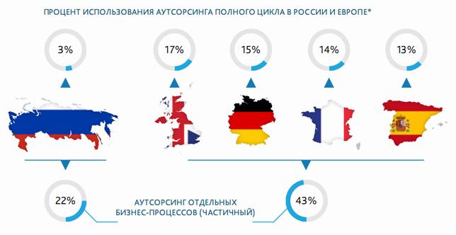 Развитие российского ИТ-аутсорсинга отстает от западного лет на 8-10