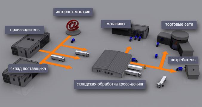 Способы организации логистики интернет-магазина