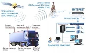 Как работает система мониторинга транспорта ГЛОНАСС